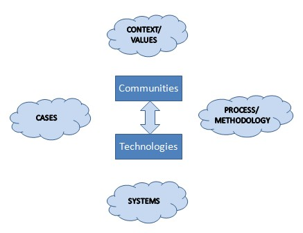 081105_community_informatics_overview